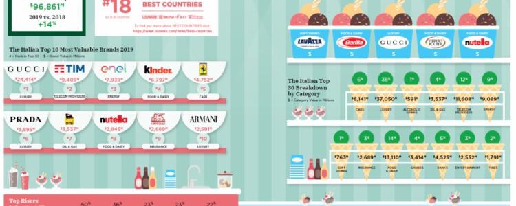 Ferrero ha 3 marchi nella classifica BrandZ 2019  dei 15  brand italiani di maggior valore