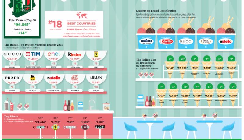 BrandZ_infografica_2019