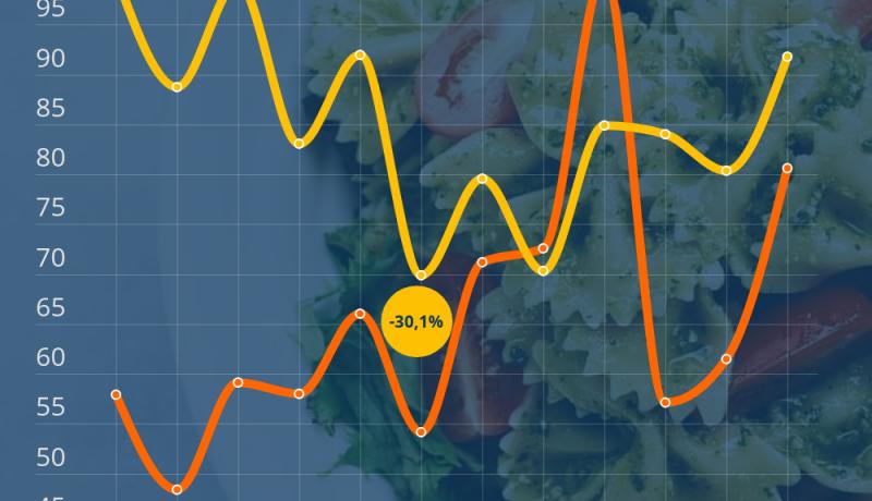 Mangiare e bere - Interesse vs prezzo online