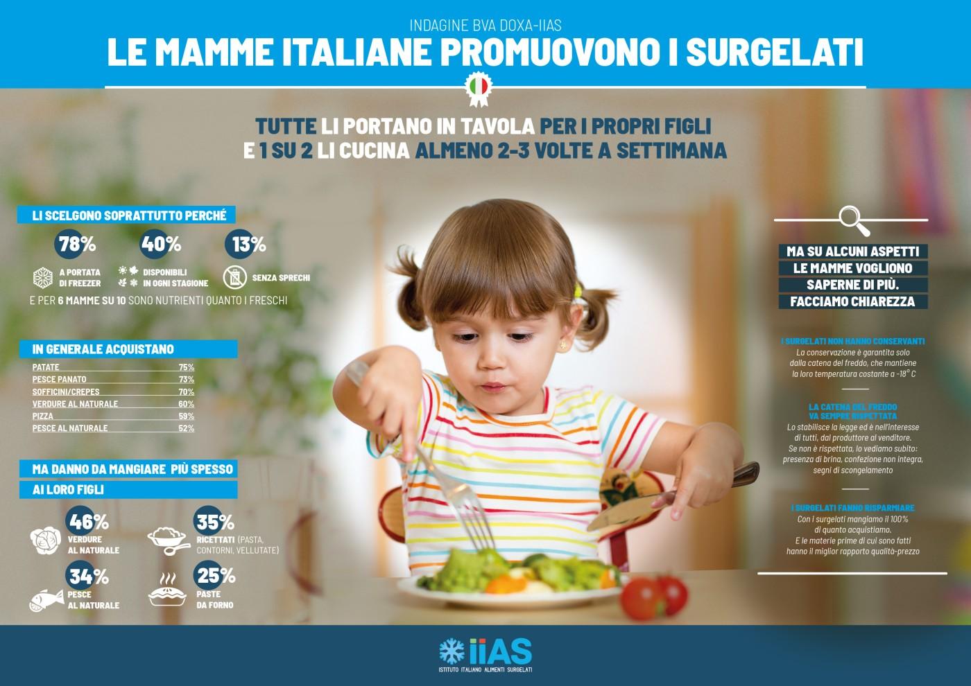 Infografica IIAS_mamme_e_surgelati