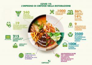 Cirfood - Infografica - ristorazione