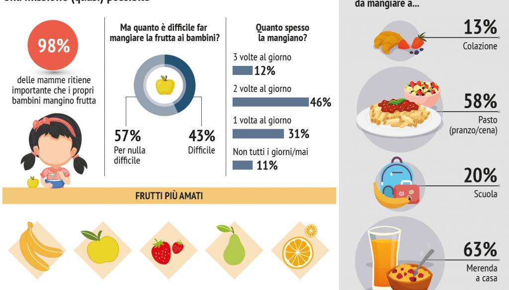 far mangiare la frutta ai bambini
